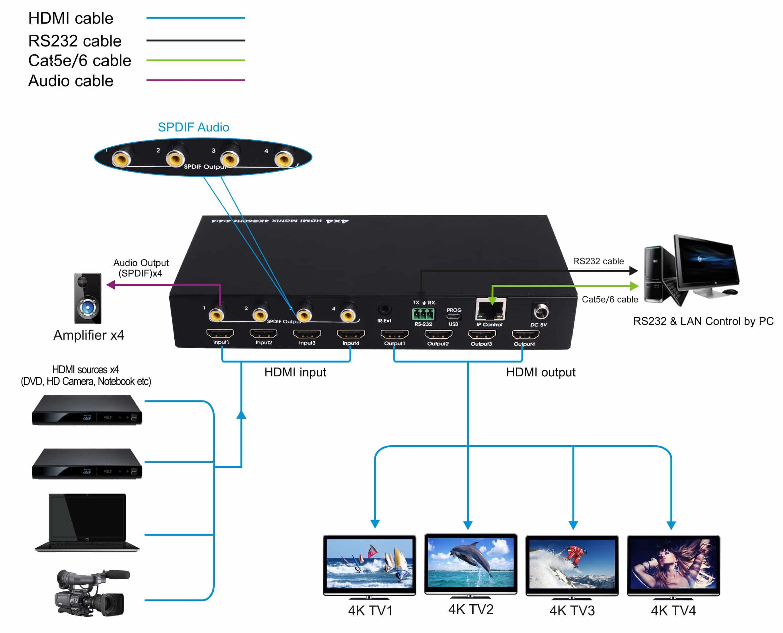 Diagram HDMI matrix switch in4 out4