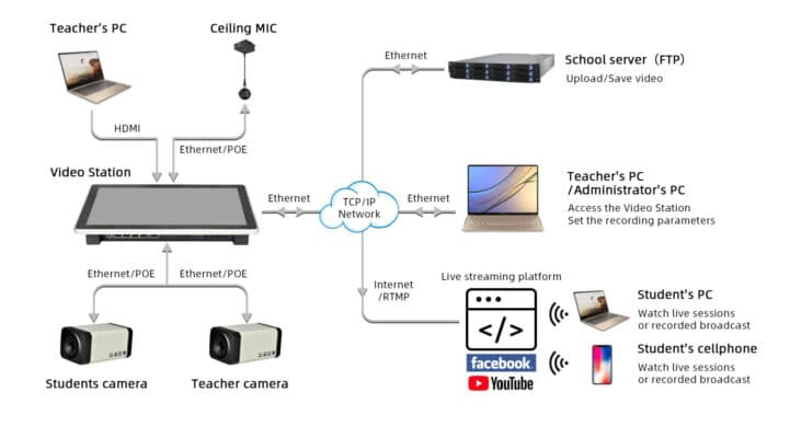 Diagram smart class room