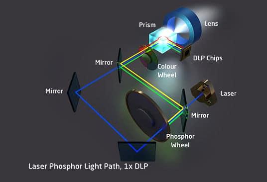 Laser technologien Phosphor 1DLP