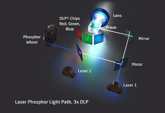 Laser technologien Phosphor 3DLP