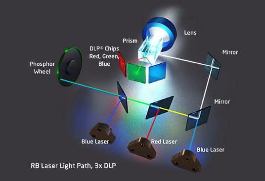 Laser technologien RB 3DLP