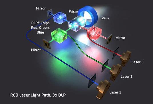 เทคโนโลยี เลเซอร์ โปรเจคเตอร์ (Laser projector)
