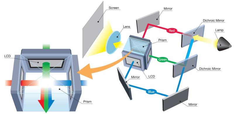 เทคโนโลยี 3LCD โปรเจคเตอร์