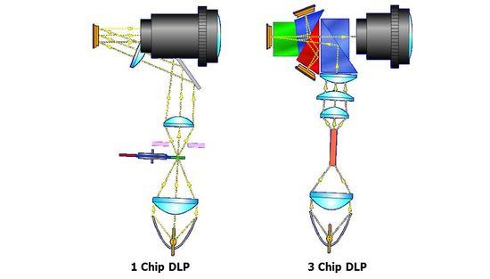 เปรียบเทียบเทคโนโลยี single DLP กับ 3chip DLP โปรเจคเตอร์