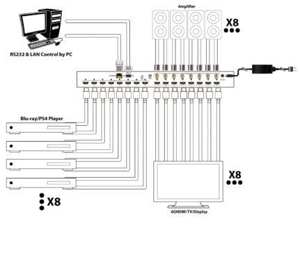 DIAGRAM 8X8 HDMI MATRIX SWITCH